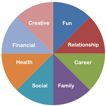 coaching_wheel_of_life_366